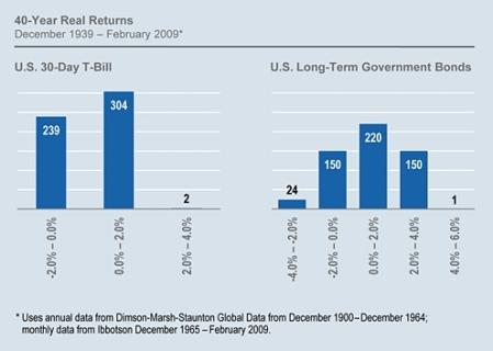 bond-40-year-real-returns